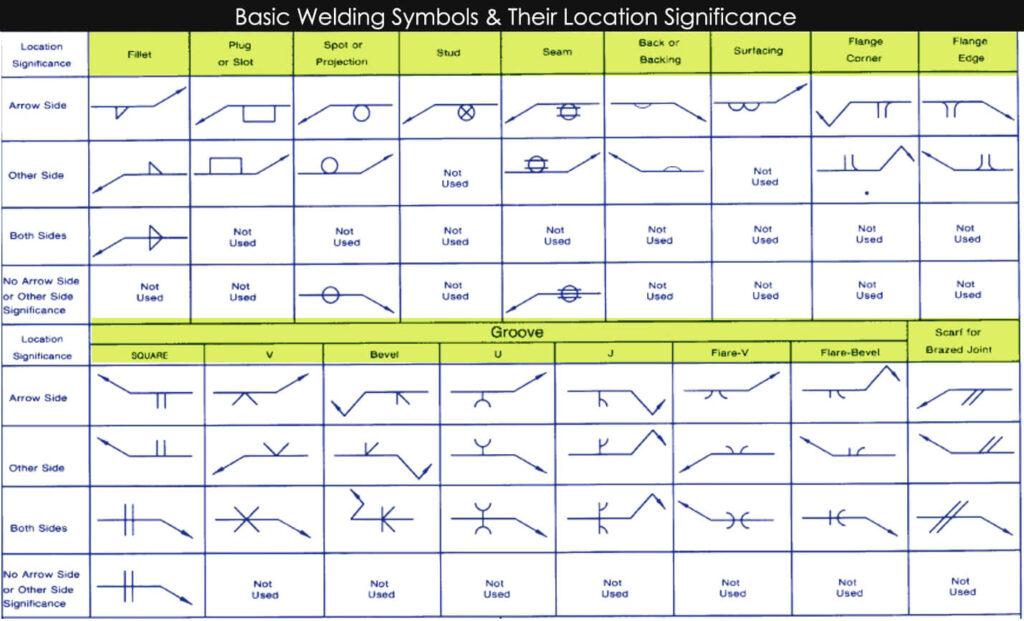 Basic Welding Symbols diagram
