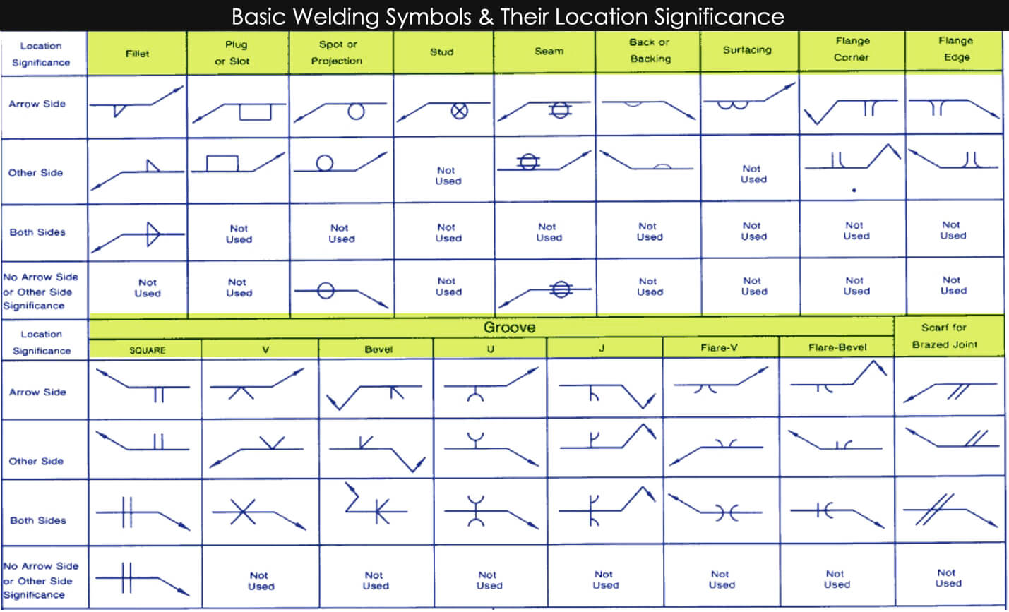 Basic Welding Symbols diagram