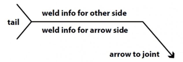 Welding Symbols Arrow to joint