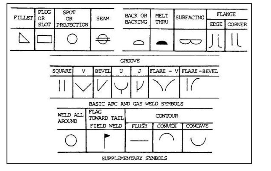 Welding Symbols Supplementary