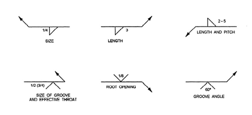 Welding symbols Size , Lenght , lenght and pitch , Root opening , Groove angle