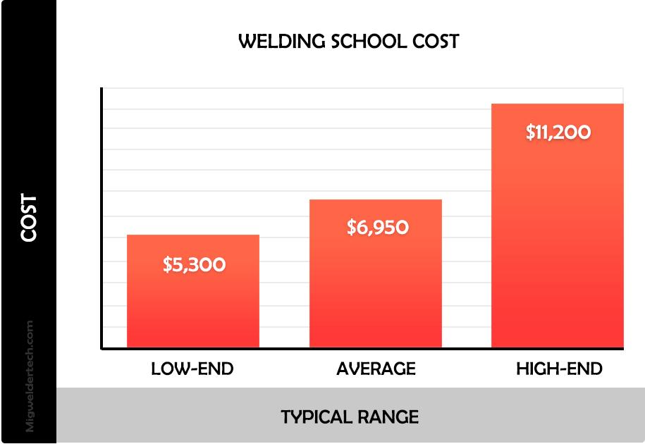 Welding School Cost or total fee